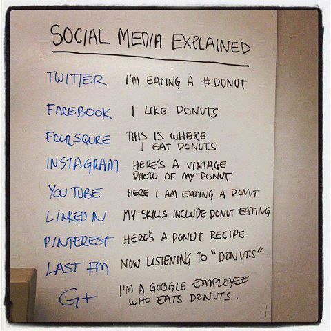Social Media explained simply Image