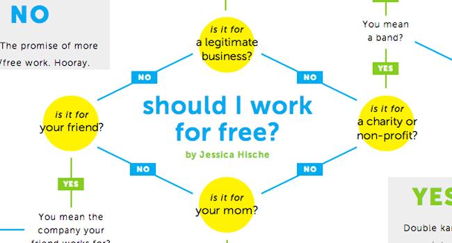 Should I work for free? Image