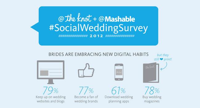 Social Media + Wedding Market – Survey Image