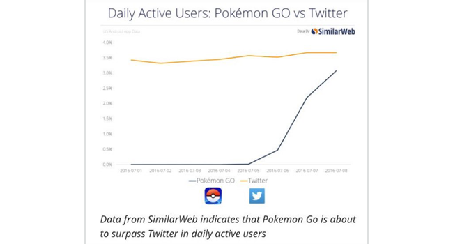 Pokemon Go will soon boast more Daily Active Users than Twitter! Image